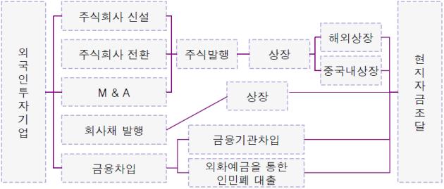 """외국 투자기업 중국 현지 자금조달 방안(""""차스닥"""" 활용방안 모색)"""