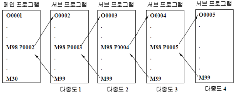 서브 프로그램 호출(M98,M99)